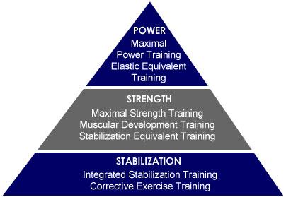 nasm triangle Programul tau de training